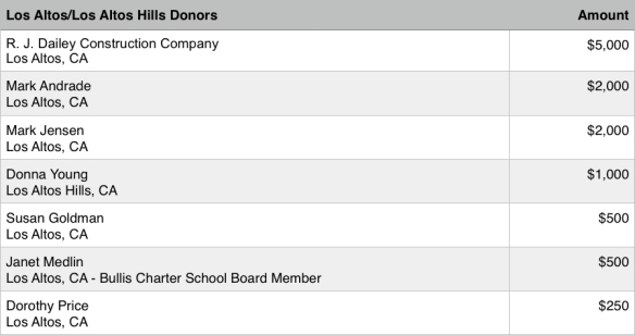 SCCS PAC Big Donors 2012