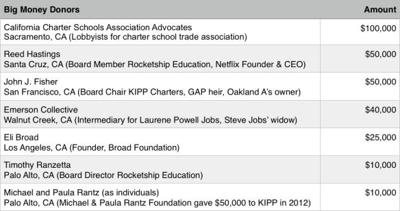 SCCS PAC LA-LAH Donors 2012